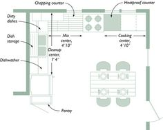 A more detailed kitchen layout