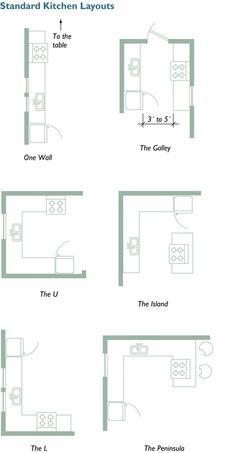 Basic kitchen layouts
