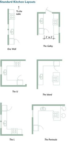 Basic kitchen layouts