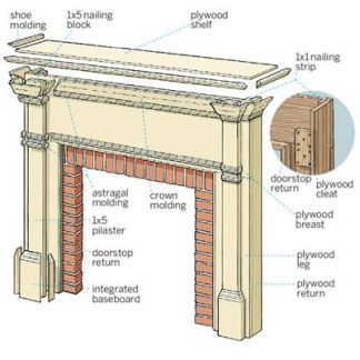 Basic Fireplace Design
