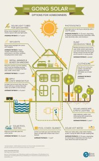 Solar information from Pinterest