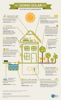 Solar information from Pinterest