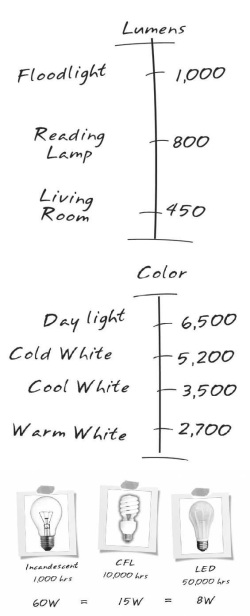 Lighting output guide